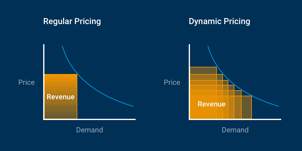 Ocean Carrier Dynamic Pricing