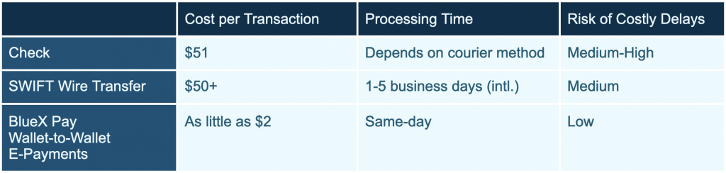 Compare Freight Payment Methods